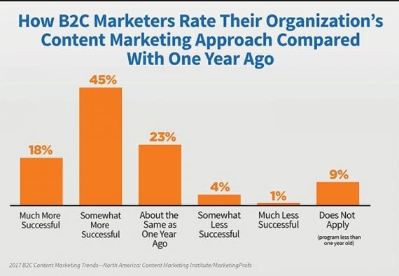 Business-to-consumer marketers, like those promoting online retail business, are becoming more effective at content marketing.
