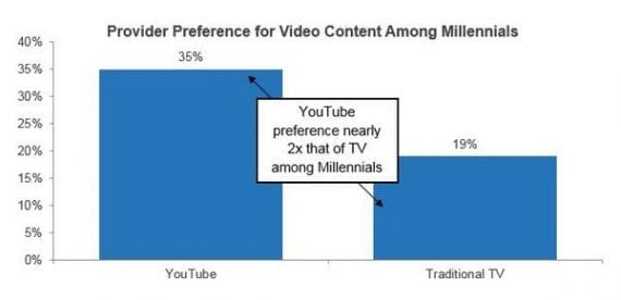 American adults aged 18-to-34 tend to prefer YouTube over traditional television.