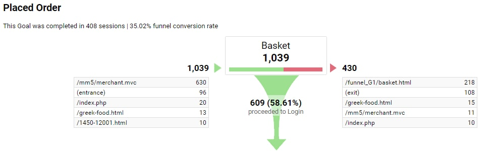 In this example, 609 sessions that touched the Basket page proceeded to the next step.