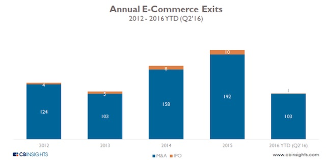 Initial public offerings for venture-capital-backed ecommerce companies slowed in 2016, according to CB Insights, with just one IPO through Q2 2016. However, acquisitions in 2016 likely will reach their highest, with an estimated 203 for the year. Prior year acquisitions and IPOs of venture-capital-backed ecommerce companies were, respectively, 192 and 10 for 2015; 158 and 8 for 2014; 103 and 5 for 2013, and 124 and 4 for 2012.