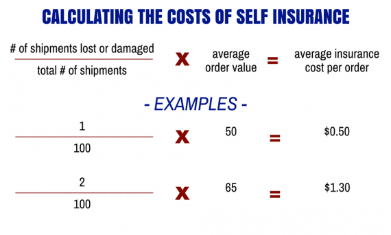 Calculating the cost of self insurance: Total number of lost packages divided by total number of orders, multiplied by average order value.