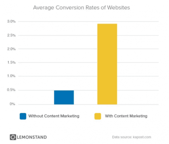 LemonStand reported that sites using content marketing enjoyed conversion rates about six times better than sites that did not use content marketing.