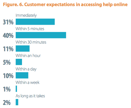According to Econsultancy, 71 percent of online shoppers want answers within five minutes.
