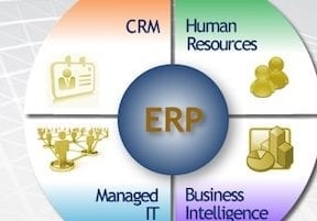 How to Integrate B2B Ecommerce with ERP Systems