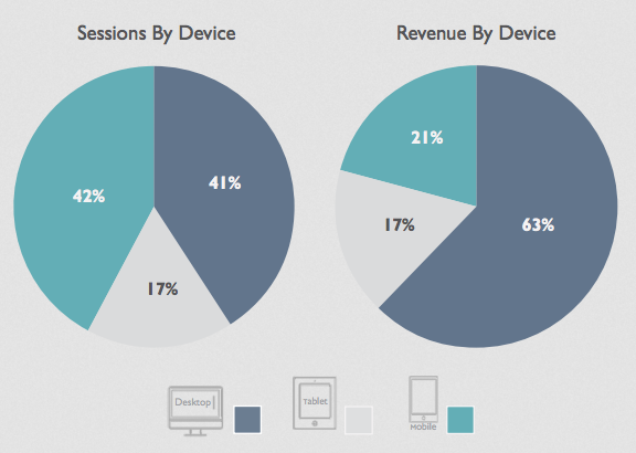 This chart covering the second half of 2016 shows that desktop still rules when it comes to making final purchases. Forty-one percent of all sessions came from desktop users, but 63 percent of sales came from desktops. Top concerns on mobile are privacy and security. <em>Source: Smart Insights.</em>