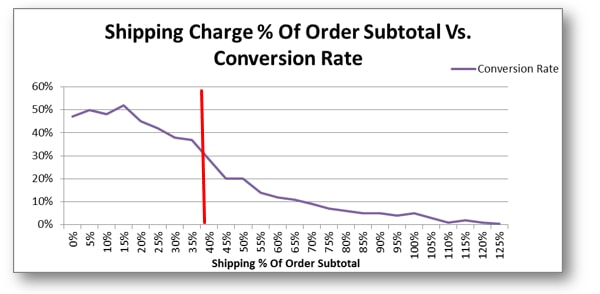 "Graph of ""Shipping % of Order Subtotal vs. Conversion Rate"" report."