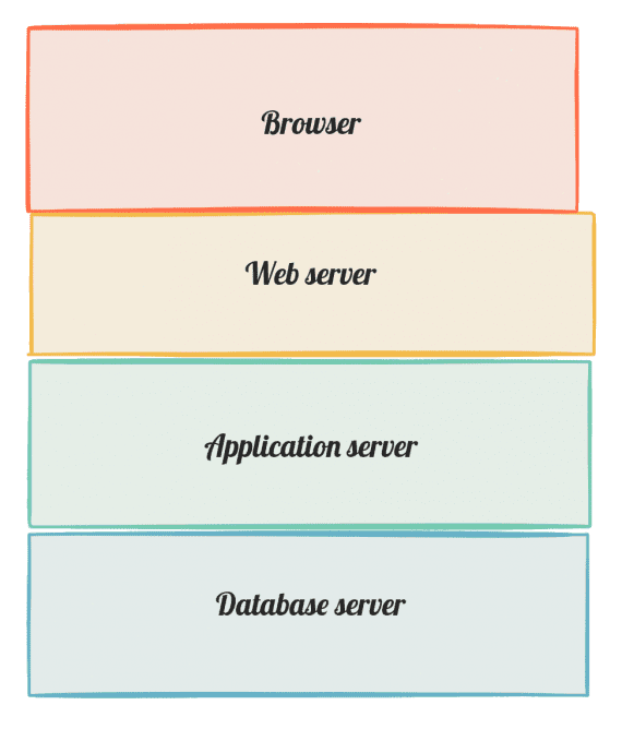 The process of producing a web page in a browser can take many backend interactions, with different layers of servers. Each of the servers — in this example: web, application, database — can be cached to optimize that server's performance, which can improve page speed.