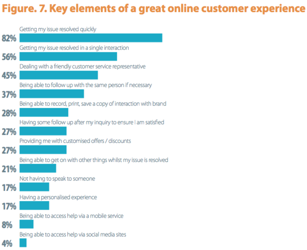 Eighty-two percent of respondents said getting issues resolved quickly was a key element in online customer experience. Only 4 percent said receiving customer-service help via social media was key. <em>Source: Econsultancy.</em>