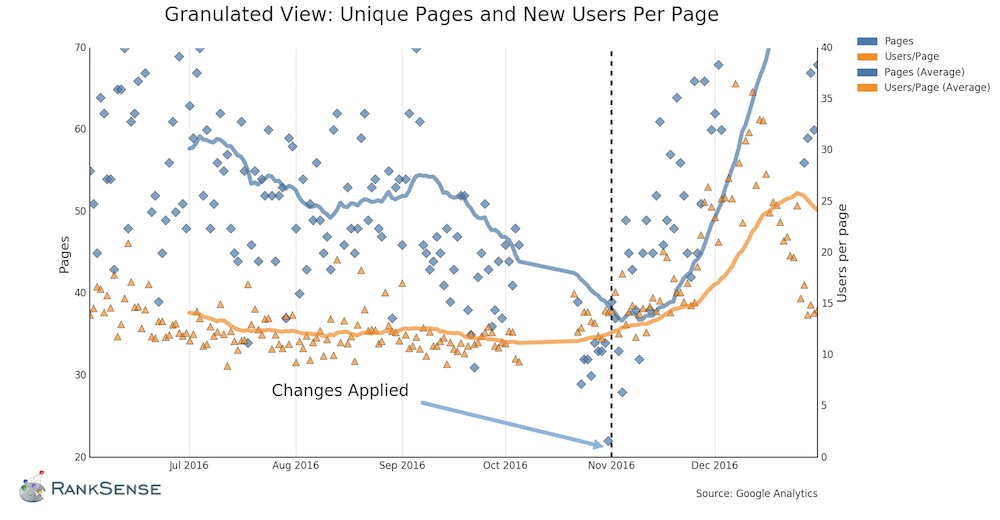 The number of visitors (users) per page, shown in yellow in the lower portion of the graph, remained relatively constant. But the number of pages indexed, in the blue line, decreased. Fixing the problem in November 2016 reversed the trend.