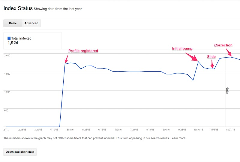 Note an initial bump in indexed pages when the new site launched, but then the subsequent slide, and finally the correction bump at the beginning of November. <em>Click image to enlarge.</em>