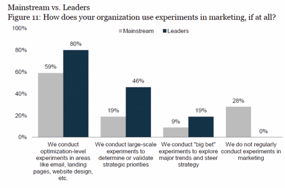 "The study from Econsultancy and Google noted that leading marketers conducted ""big bet"" strategic-marketing experiments more often than ""mainstream"" marketers."