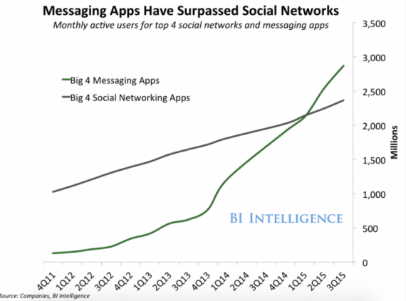 Messaging applications have more active users than the largest social media networks.