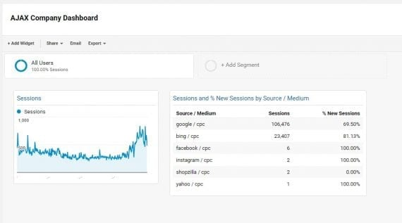 Dashboard view in Google Analytics.