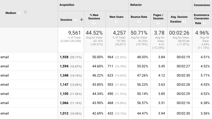 When we look at overall click-throughs in Google Analytics, we can learn more about the email subscribers and the pages they visited, as well as the ultimate conversion rate of that email campaign. <em>Click image to enlarge.</em>
