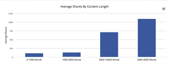 While you would not want to use this data about the length of Best Life's articles, it could inspire you to look at your own content and decide what word count works best for your audience.