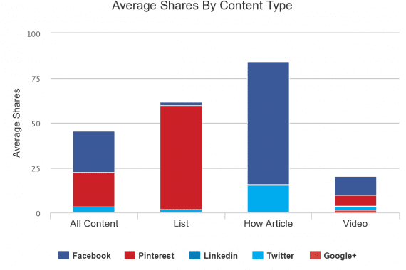 When it comes to earning shares, the type of content you publish may also be a factor.