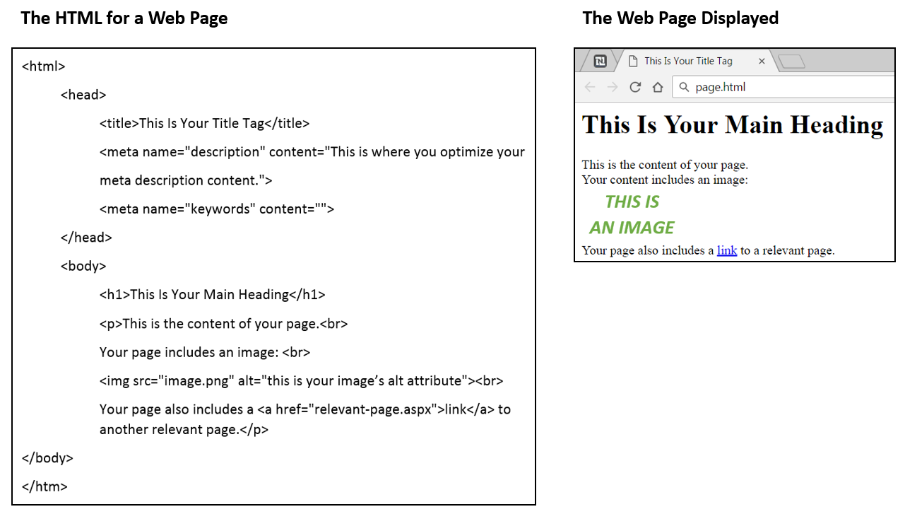 The HTML includes all the on-page SEO elements and produces a very simple web page.