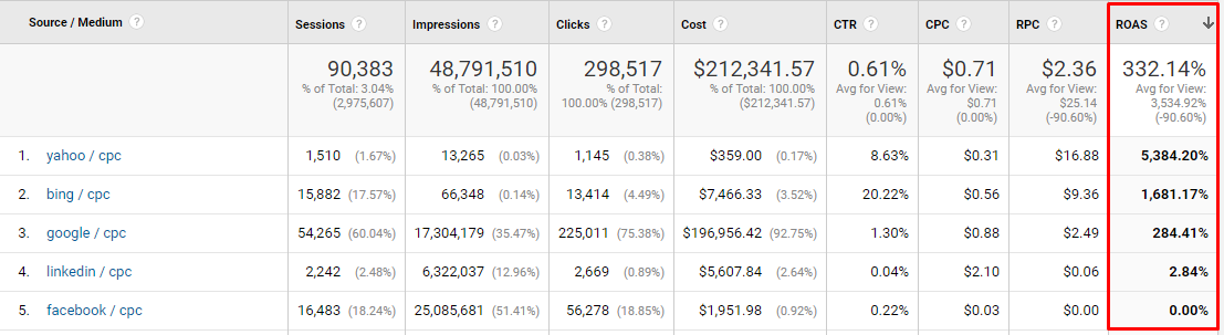 Comparing return on ad spend (ROAS) by various cost-per-click channels in Google Analytics.