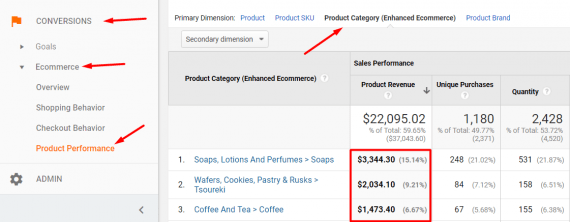 "To view sales by category, go to ""Conversions > Ecommerce > Product Performance."""