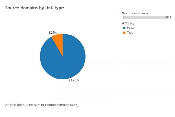 Only 8.25 percent of sites were using affiliate links.