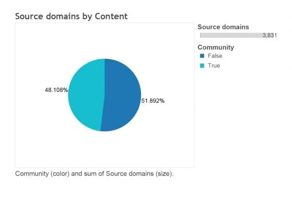 At 48.108 percent, the number of unique sites linking to the site's community pages was high.