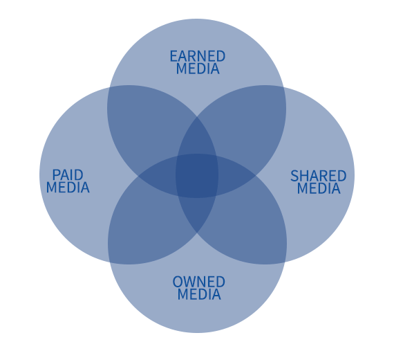 By organizing marketing tactics into paid, earned, shared, and owned media, you gain a better understanding of who creates the promotions, who owns the audience for the promotions, and who controls the distribution of the promotions.