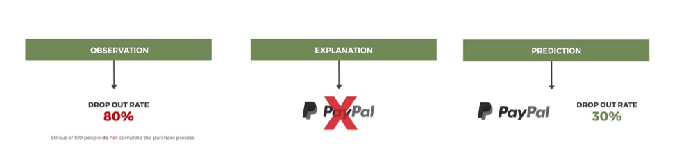 By way of example, quantitative research could discover an 80 percent cart abandonment rate. A hypothesis may assign the reason: not offering a PayPal payment option. It may project an improvement, to 30 percent abandonment, with a PayPal option. An A/B test — with and without PayPal — could confirm the projection.