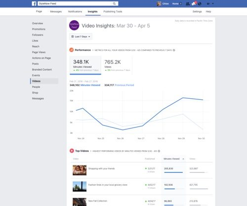 Video metrics in Facebook Page Insights.