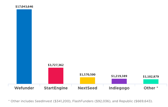 Amount raised with CF crowdfunding by portal. Source: Wefunder.
