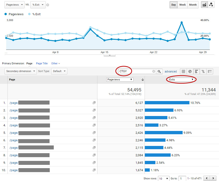 Google Analytics chart - exit rates for an online store