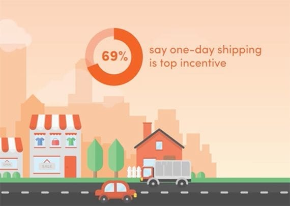 Online customers like fast and free shipping. For example, nearly seven out of ten shoppers surveyed said that one-day shipping would be an incentive for them to buy online.