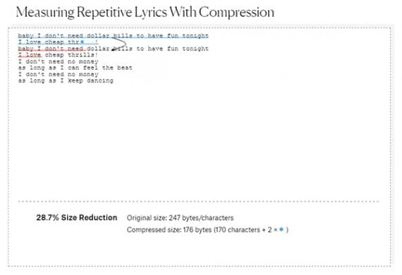 Visualizations don't have to be charts. Here the words selected with a compression algorithm are shown.