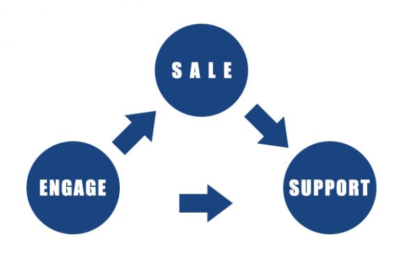 For ecommerce, a virtuous sales cycle begins with a sale, then support after the sale, and ultimately engages the customer with interesting content or an offer. The engagement leads to a new sale, and repeating the cycle.