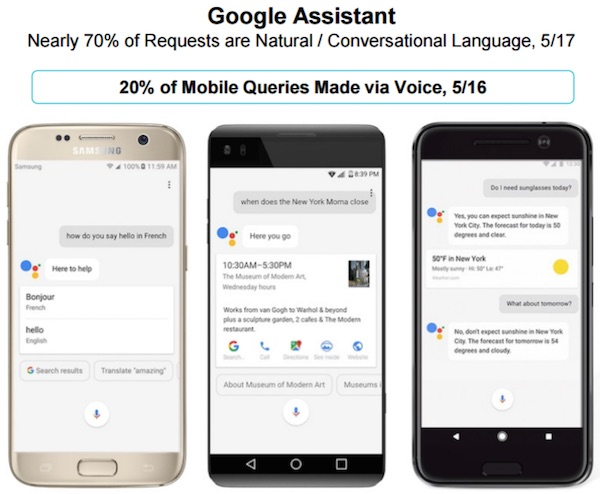 Twenty percent of Google mobile searches now happen via voice, according to the 2017 Internet Trends Report by Mary Meeker.