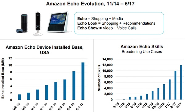 Amazon's Echo is now in roughly 11 million homes in the U.S., accomplishing roughly 12,000 tasks. Source: Meeker 2017 Internet Trends Report.
