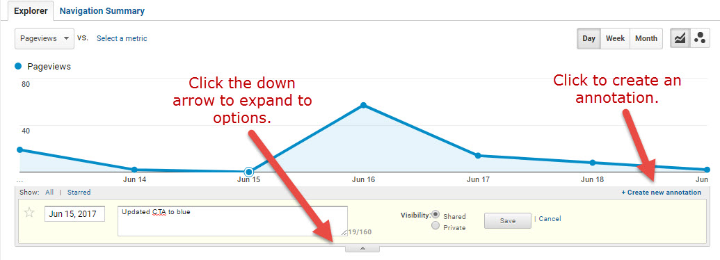 Using annotations in Google Analytics, briefly describe the change made to the page. You can backdate the annotation if necessary.
