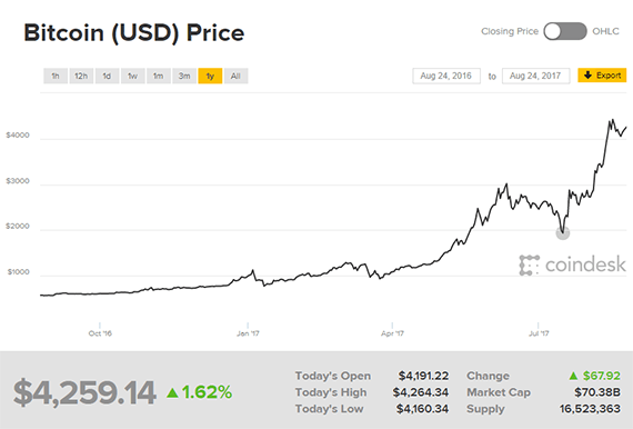 Bitcoin prices change rapidly. Thus it can be hard to trust it as a currency.