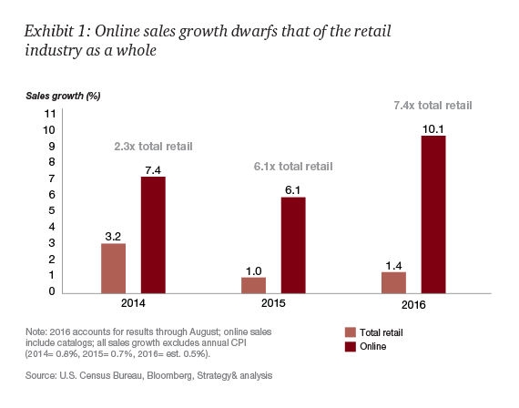 PwC reported that ecommerce sales growth at 10.1 percent in 2016 is significantly outpacing overall retail sales growth of 1.4 percent.