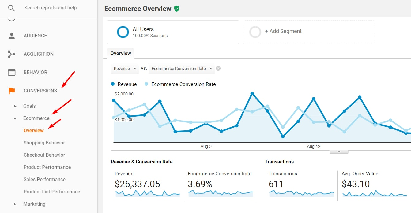 "Ensure ""Ecommerce"" is reporting by going to the Conversions > Ecommerce > Overview report."
