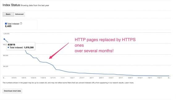 Other sites might experience a long and painful re-indexing.