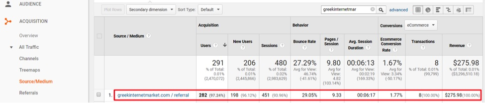 If GreekInternetMarket.com had a self referral, it would look like this screenshot, from Acquisition > All Traffic > Source/Medium.