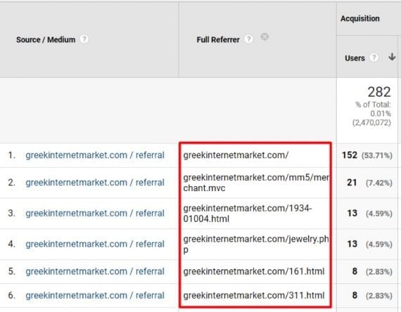 Suspect pages should be investigated for missing or improper Google Analytics tags.