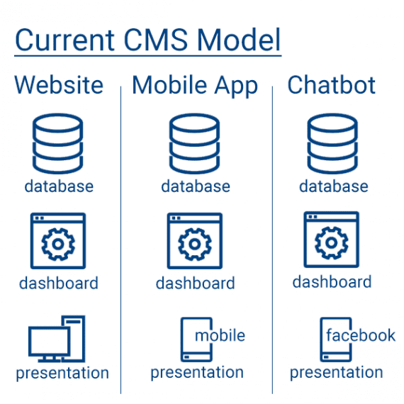 The current CMS model works well for single channel businesses, such as a website only. But in an omnichannel environment, it leads to several silos of product information with several interfaces to manage.