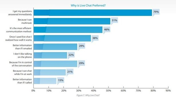 The ability for a shopper to multitask is the second most popular reason why live chat is preferred. <em>Source: Econsultancy.</em>