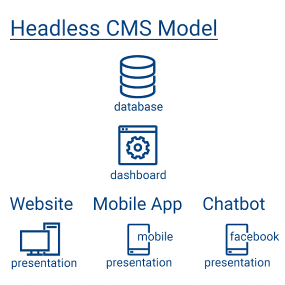 A so-called headless CMS unifies data and content maintenance — what developers call CRUD, as in create, read, update, and delete — but allows for many presentations.