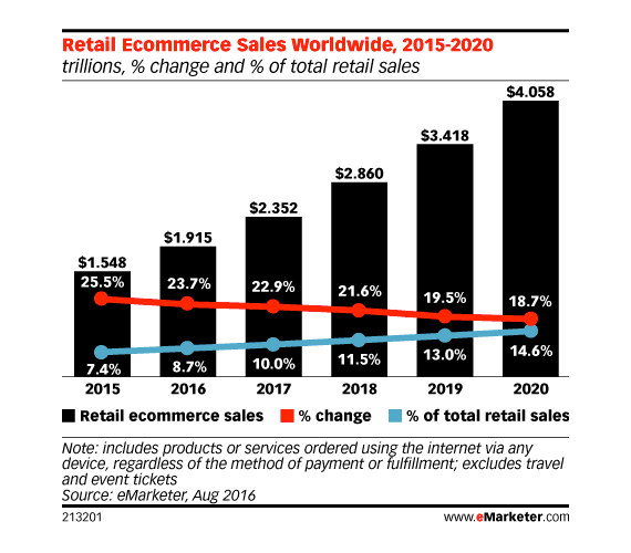 Retail ecommerce sales continue to grow, from roughly $1.5 trillion in 2015 to a projected $4 trillion in 2020, according to eMarketer.