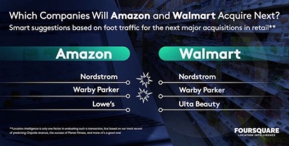 Foursquare cites acquisition candidates for Amazon as Nordstrom, Warby Parker, and Lowe's. Acquisition candidates for Walmart, according to Foursquare, are Nordstrom, Warby Parker, and Ulta Beauty.