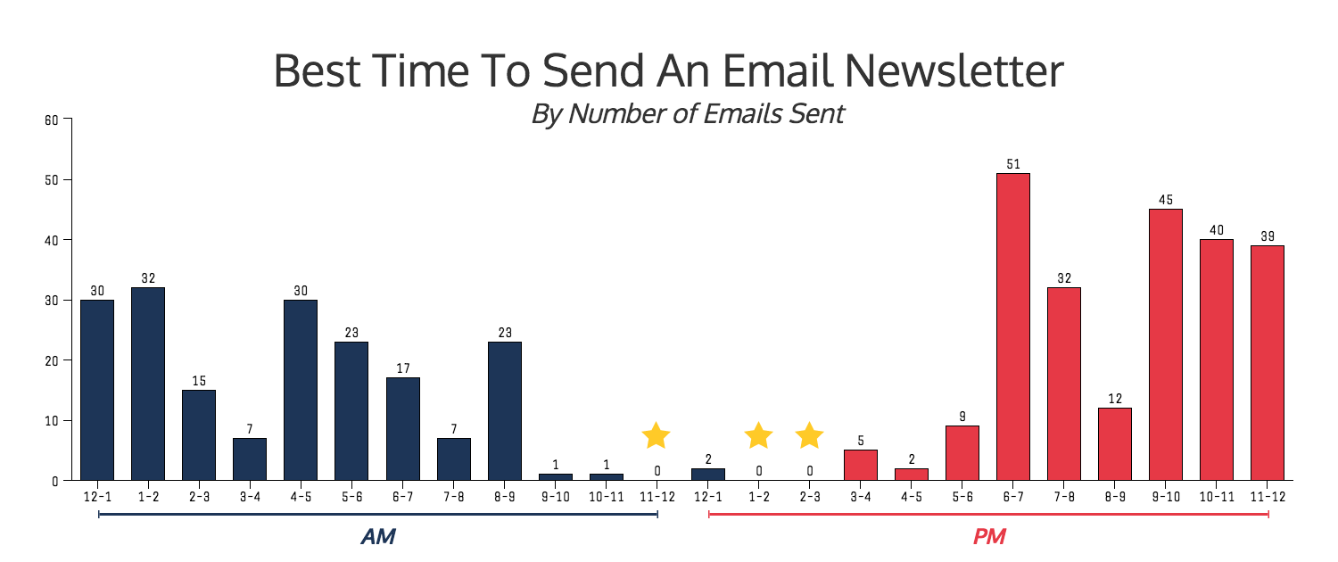 This image shows the volume of emails received throughout the day. There is little email traffic before and after lunchtime. <em>Source: Venngage.</em>