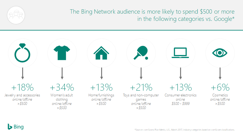 The comScore study found that consumers using the Bing Network are more likely to spend at least $500 on these categories: jewelry, women's clothing, home furnishings, toys and non-computer games, consumer electronics, and cosmetics.