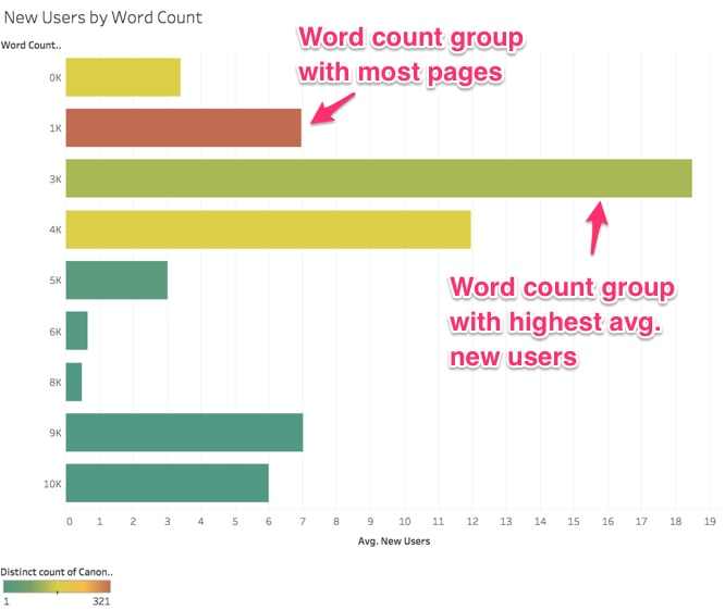 New users gravitate towards a 3k word count group.
